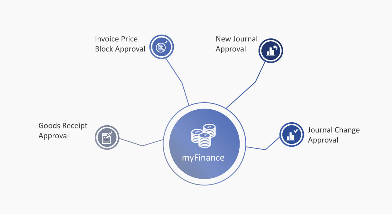 myFinance product overview
