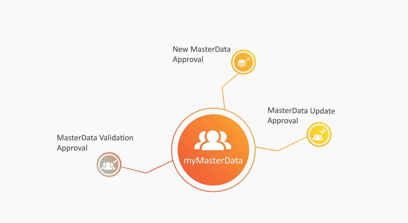 myMasterData overview