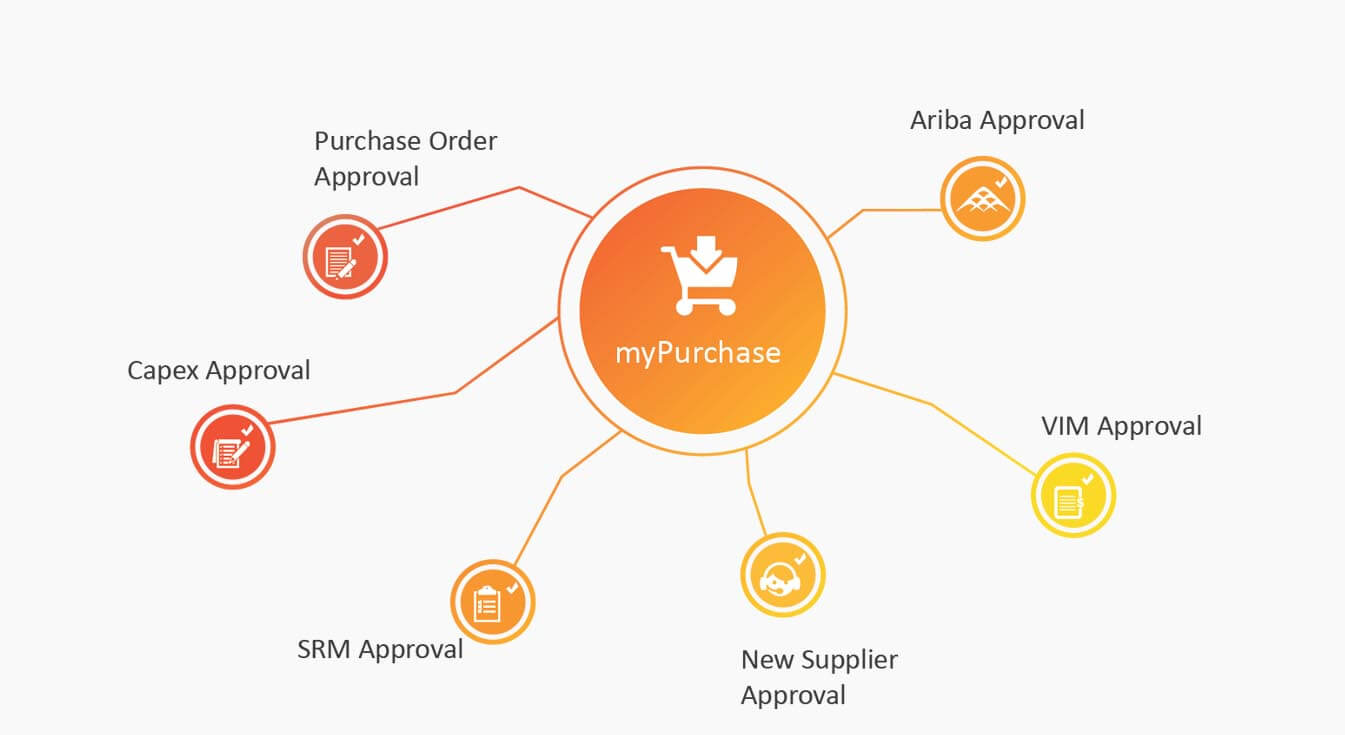 myPurchase overview