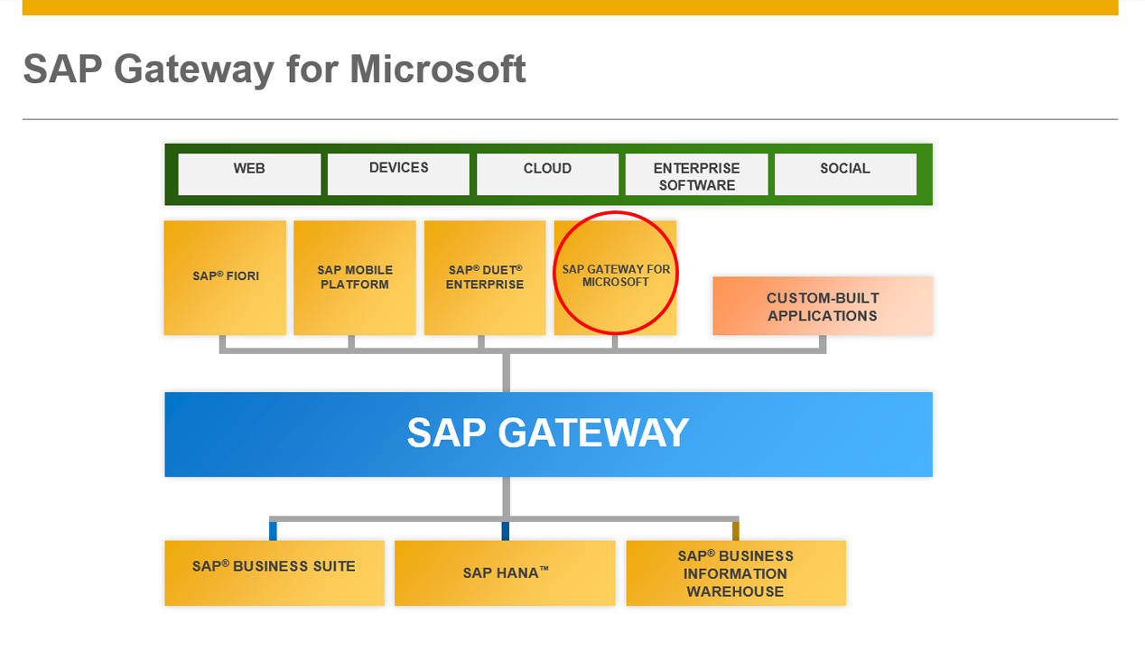 SAP Getaway for Microsoft diagram