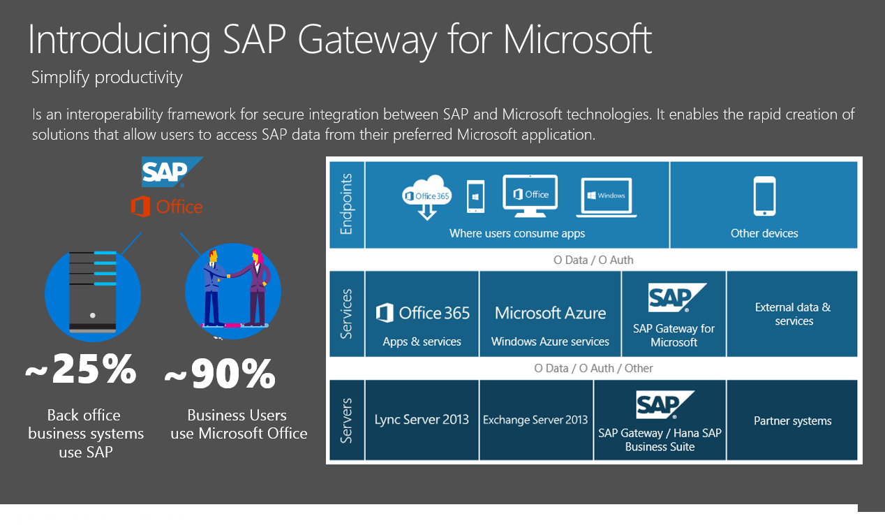 SAP Gateway for Microsoft
