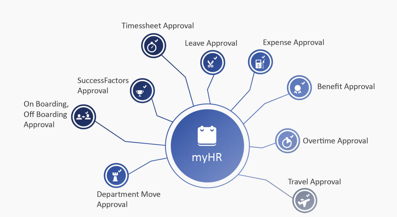 cordis solutions - myhr application